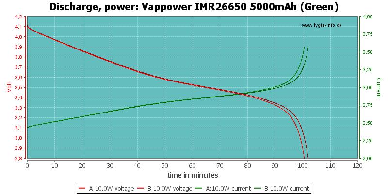 Vappower%20IMR26650%205000mAh%20(Green)-PowerLoadTime