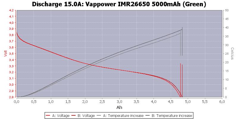 Vappower%20IMR26650%205000mAh%20(Green)-Temp-15.0