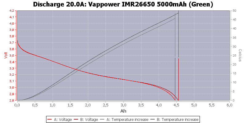 Vappower%20IMR26650%205000mAh%20(Green)-Temp-20.0