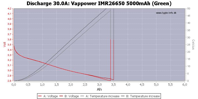 Vappower%20IMR26650%205000mAh%20(Green)-Temp-30.0