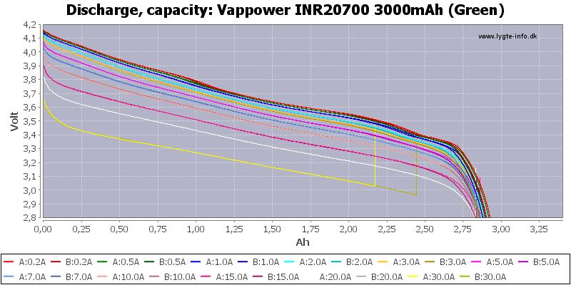 Vappower%20INR20700%203000mAh%20(Green)-Capacity
