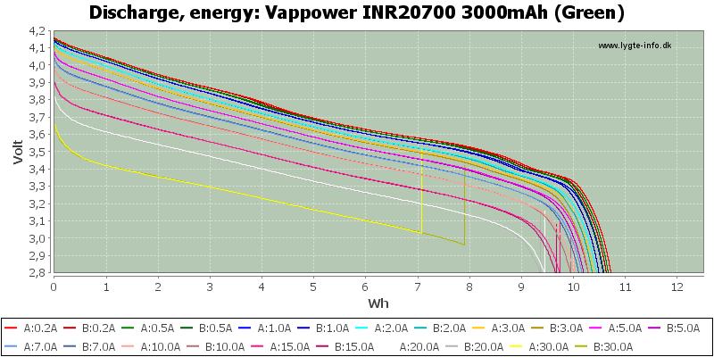 Vappower%20INR20700%203000mAh%20(Green)-Energy