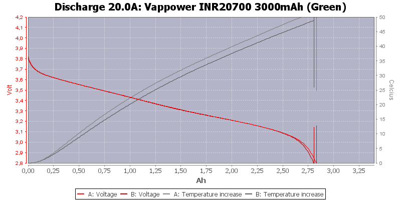 Vappower%20INR20700%203000mAh%20(Green)-Temp-20.0