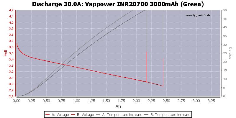 Vappower%20INR20700%203000mAh%20(Green)-Temp-30.0