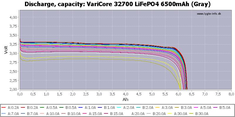 VariCore%2032700%20LiFePO4%206500mAh%20(Gray)-Capacity