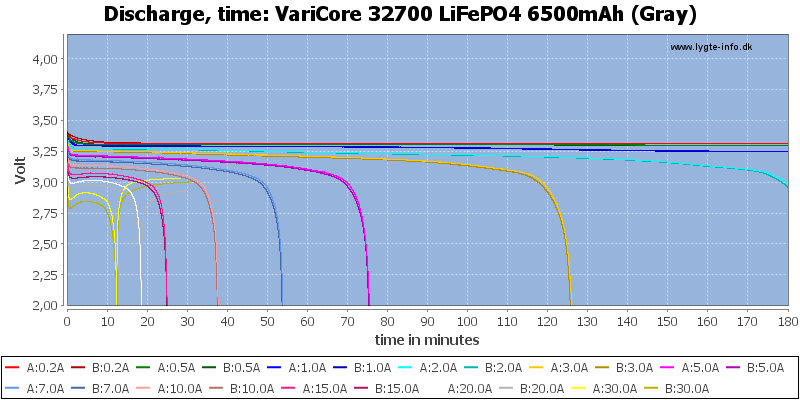 VariCore%2032700%20LiFePO4%206500mAh%20(Gray)-CapacityTime