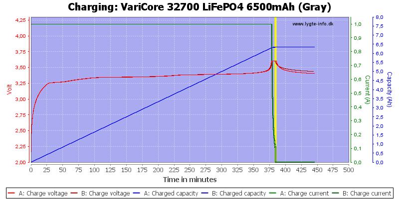 VariCore%2032700%20LiFePO4%206500mAh%20(Gray)-Charge