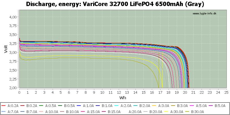 VariCore%2032700%20LiFePO4%206500mAh%20(Gray)-Energy