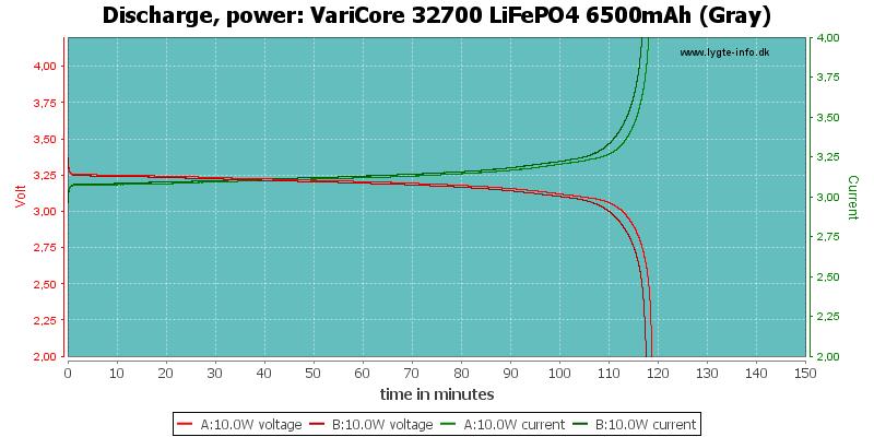 VariCore%2032700%20LiFePO4%206500mAh%20(Gray)-PowerLoadTime