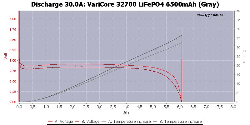 VariCore%2032700%20LiFePO4%206500mAh%20(Gray)-Temp-30.0