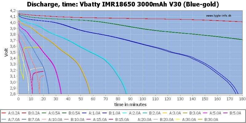 Vbatty%20IMR18650%203000mAh%20V30%20(Blue-gold)-CapacityTime