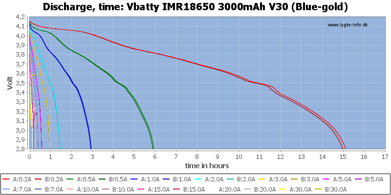 Vbatty%20IMR18650%203000mAh%20V30%20(Blue-gold)-CapacityTimeHours