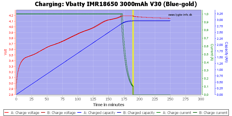 Vbatty%20IMR18650%203000mAh%20V30%20(Blue-gold)-Charge