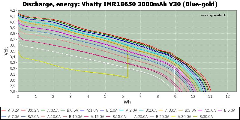 Vbatty%20IMR18650%203000mAh%20V30%20(Blue-gold)-Energy
