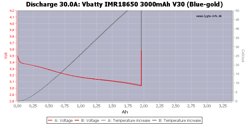 Vbatty%20IMR18650%203000mAh%20V30%20(Blue-gold)-Temp-30.0