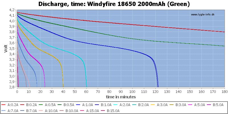 Windyfire%2018650%202000mAh%20(Green)-CapacityTime