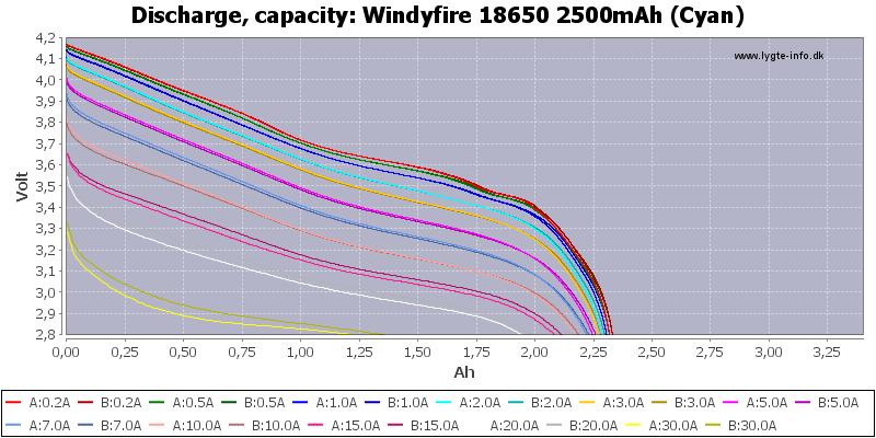Windyfire%2018650%202500mAh%20(Cyan)-Capacity