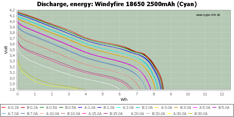Windyfire%2018650%202500mAh%20(Cyan)-Energy