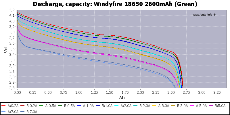 Windyfire%2018650%202600mAh%20(Green)-Capacity