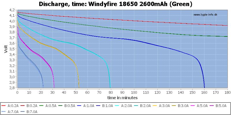 Windyfire%2018650%202600mAh%20(Green)-CapacityTime