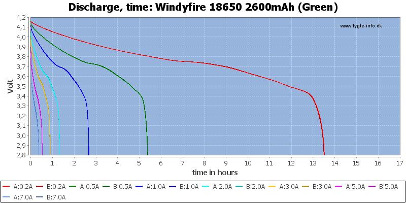 Windyfire%2018650%202600mAh%20(Green)-CapacityTimeHours