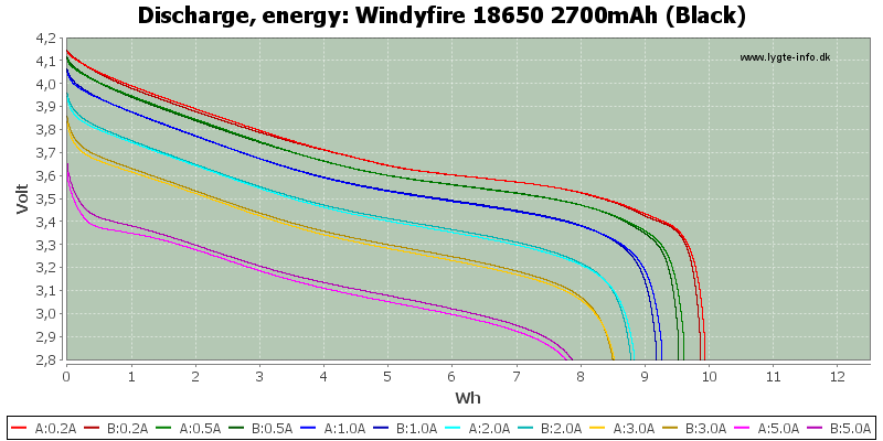 Windyfire%2018650%202700mAh%20(Black)-Energy