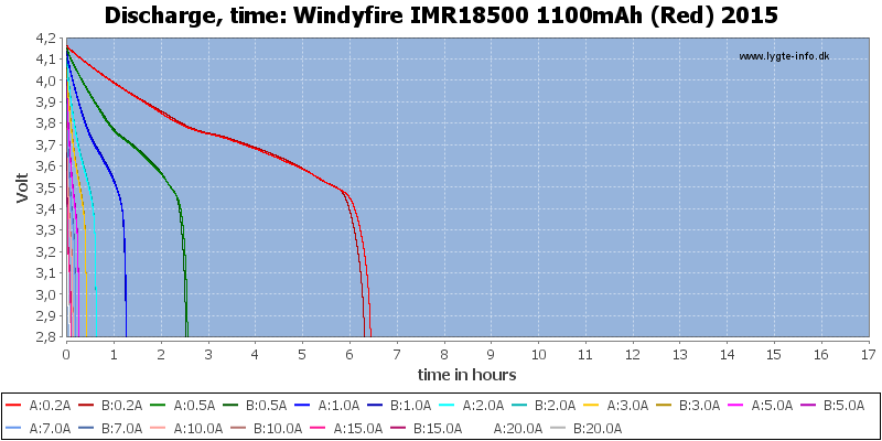 Windyfire%20IMR18500%201100mAh%20(Red)%202015-CapacityTimeHours