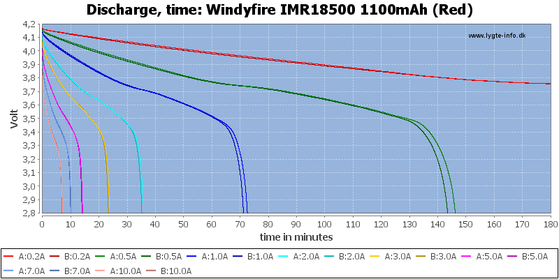 Windyfire%20IMR18500%201100mAh%20(Red)-CapacityTime