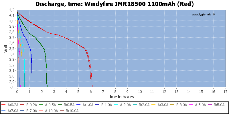 Windyfire%20IMR18500%201100mAh%20(Red)-CapacityTimeHours