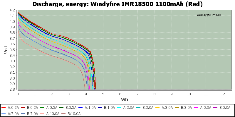 Windyfire%20IMR18500%201100mAh%20(Red)-Energy