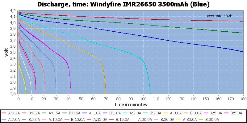 Windyfire%20IMR26650%203500mAh%20(Blue)-CapacityTime