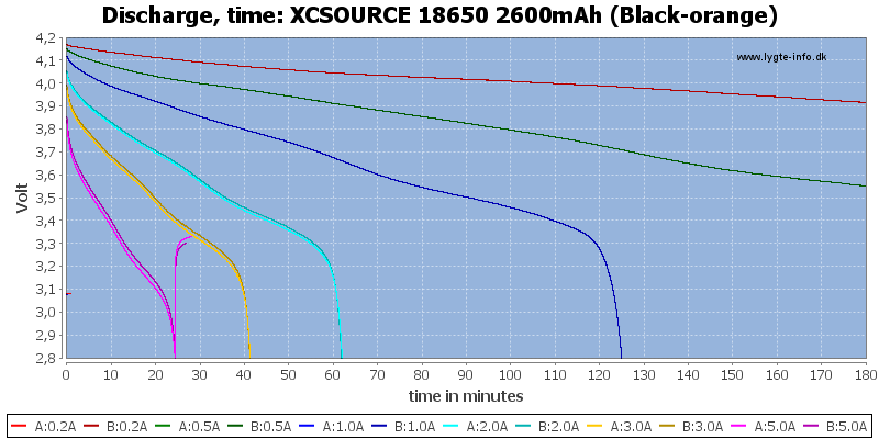 XCSOURCE%2018650%202600mAh%20(Black-orange)-CapacityTime