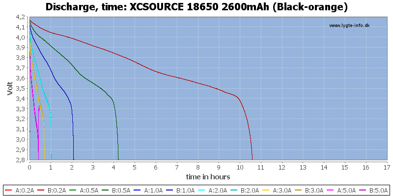 XCSOURCE%2018650%202600mAh%20(Black-orange)-CapacityTimeHours