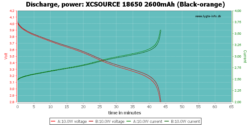 XCSOURCE%2018650%202600mAh%20(Black-orange)-PowerLoadTime