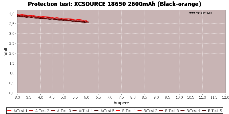 XCSOURCE%2018650%202600mAh%20(Black-orange)-TripCurrent