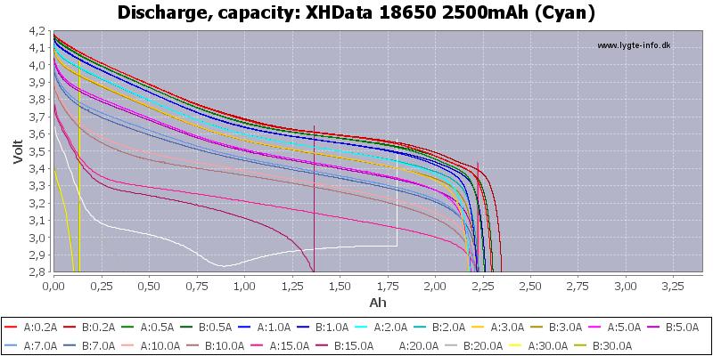 XHData%2018650%202500mAh%20(Cyan)-Capacity