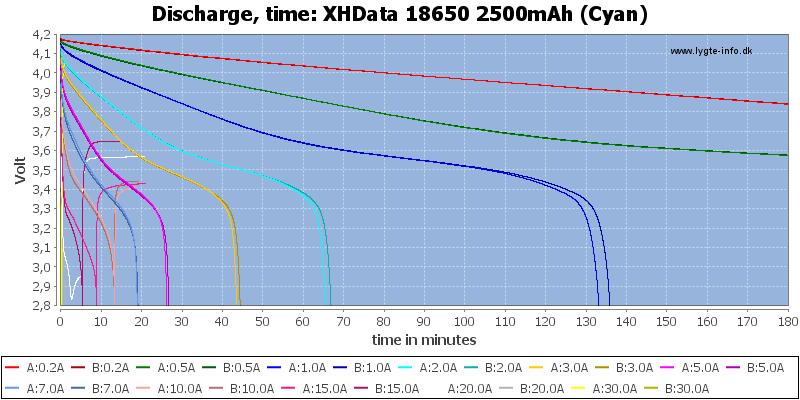 XHData%2018650%202500mAh%20(Cyan)-CapacityTime