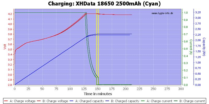 XHData%2018650%202500mAh%20(Cyan)-Charge