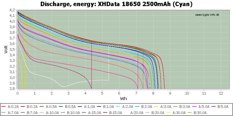XHData%2018650%202500mAh%20(Cyan)-Energy