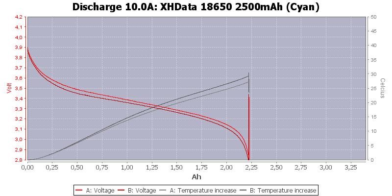 XHData%2018650%202500mAh%20(Cyan)-Temp-10.0
