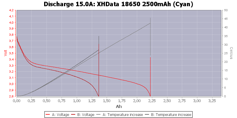 XHData%2018650%202500mAh%20(Cyan)-Temp-15.0