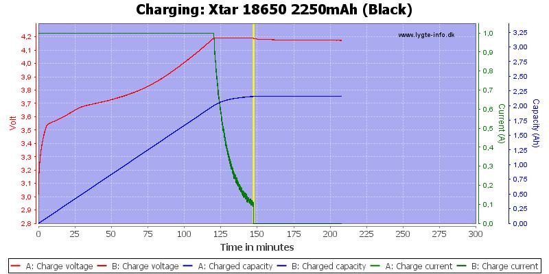 Xtar%2018650%202250mAh%20(Black)-Charge