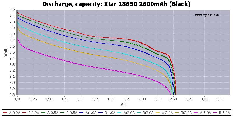 Xtar%2018650%202600mAh%20(Black)-Capacity