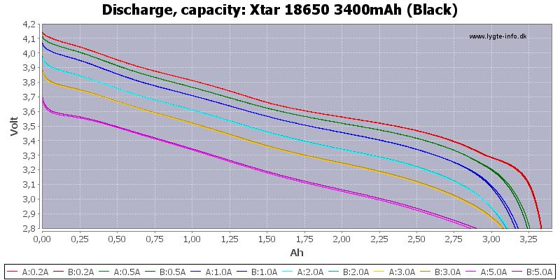 Xtar%2018650%203400mAh%20(Black)-Capacity
