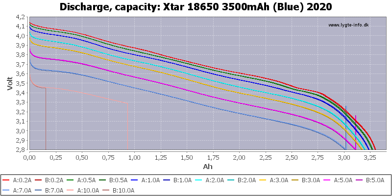 Xtar%2018650%203500mAh%20(Blue)%202020-Capacity