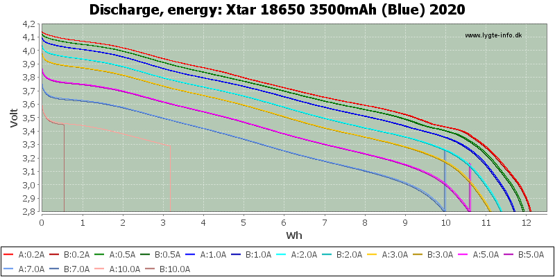 Xtar%2018650%203500mAh%20(Blue)%202020-Energy