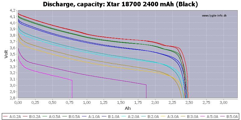 Xtar%2018700%202400%20mAh%20(Black)-Capacity