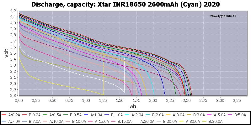 Xtar%20INR18650%202600mAh%20(Cyan)%202020-Capacity