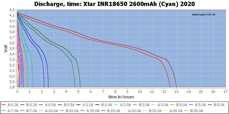 Xtar%20INR18650%202600mAh%20(Cyan)%202020-CapacityTimeHours