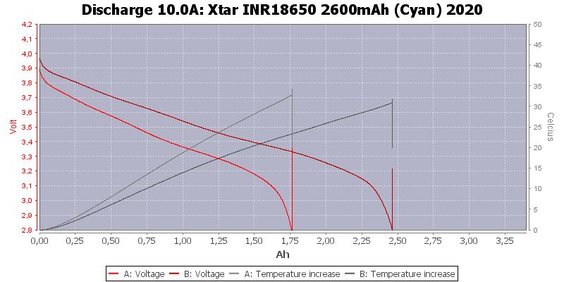 Xtar%20INR18650%202600mAh%20(Cyan)%202020-Temp-10.0